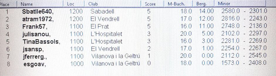 classificacio_virtual_campionat_LH_2021_scrabble_catala